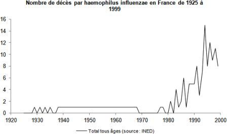 Haemophilus-influenzae-nombre-deces-France-1925-2000